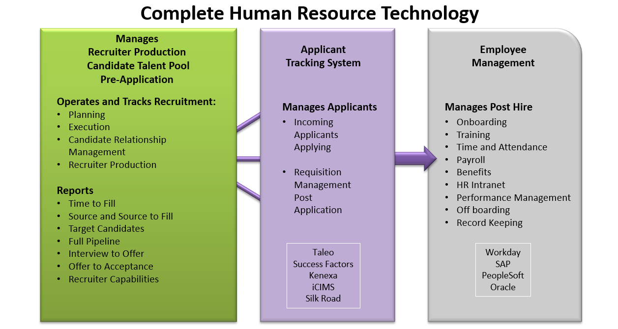 Complete HR Tech 2