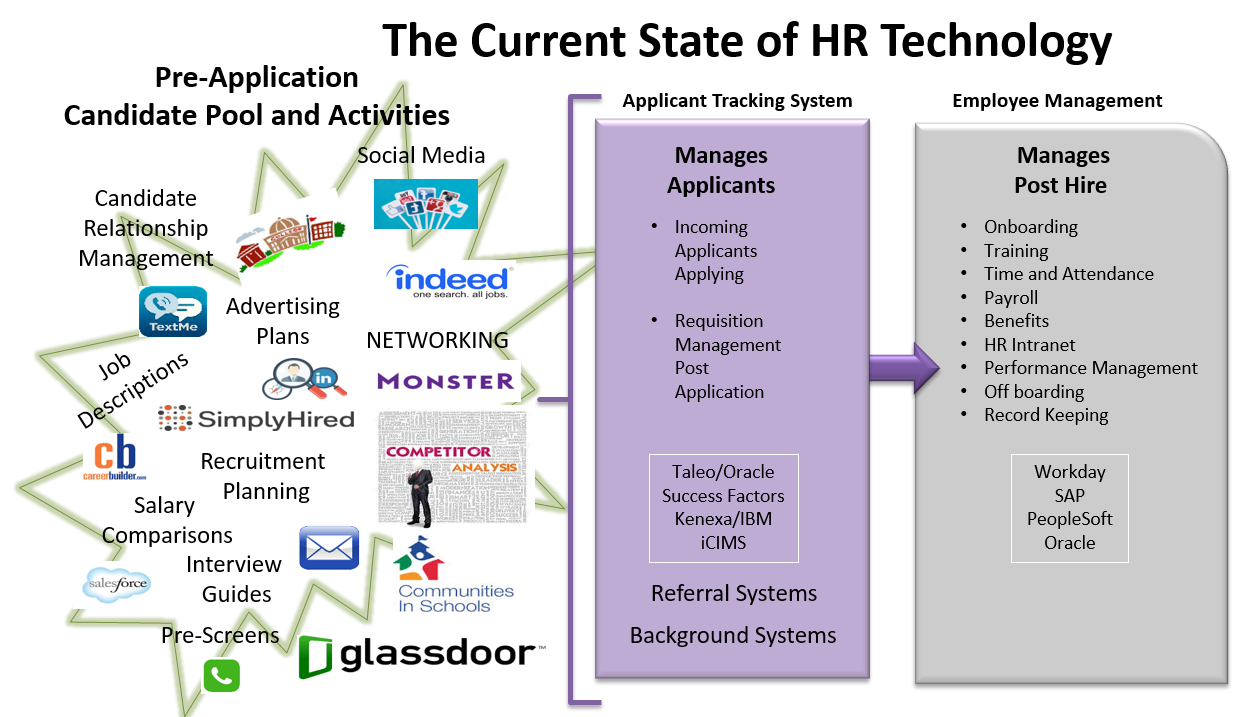 Current State of HR