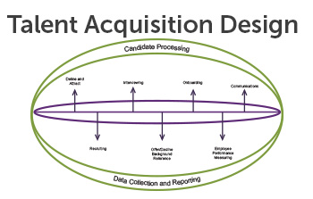 Talent Acquisition Design