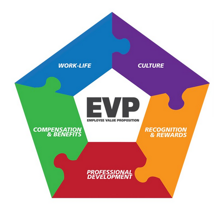 The Importance Of The Employee Value Proposition